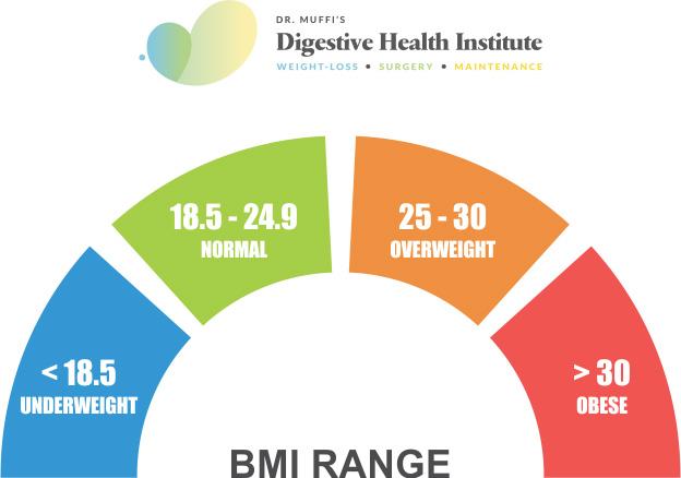 Bmi Calculator Calculate Your Body Mass Index Online Digestive Health Institute
